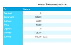 Kosten_Museen.png